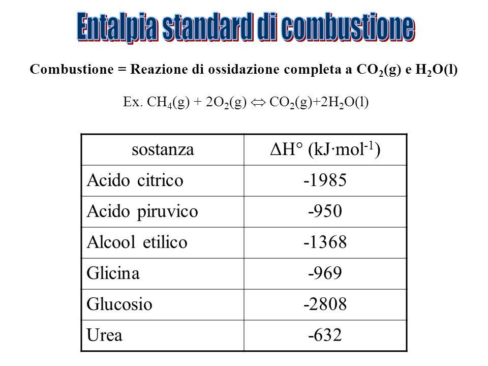 Entalpia standard di combustione