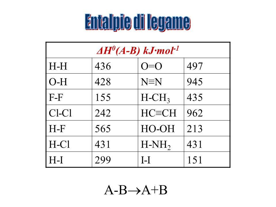 Entalpie di legame A-BA+B ΔH0(A-B) kJ·mol-1 H-H 436 O=O 497 O-H 428