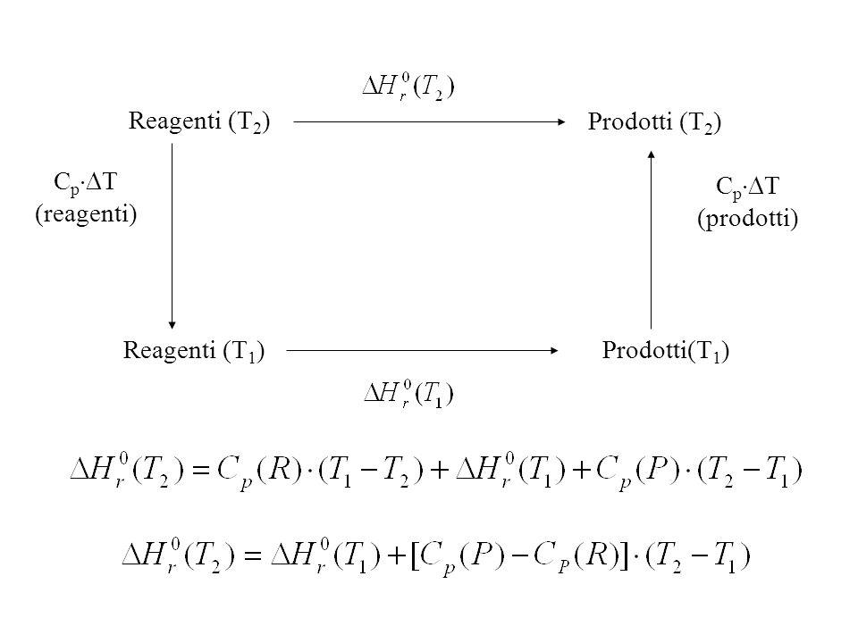 Reagenti (T2) Prodotti (T2) CpT (reagenti) CpT (prodotti) Reagenti (T1) Prodotti(T1)