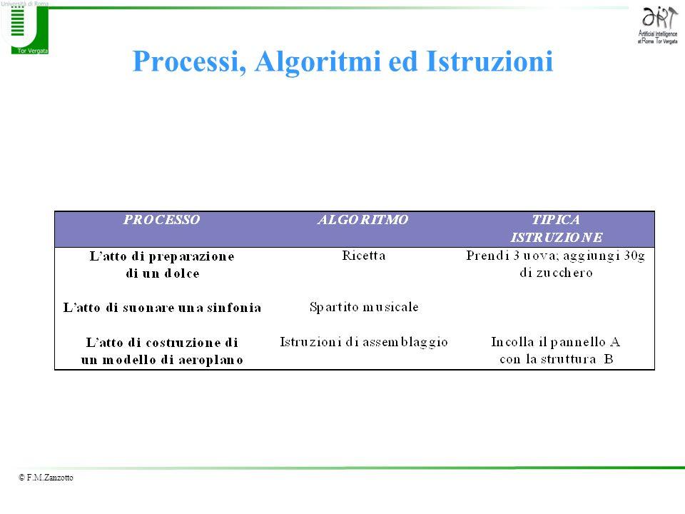 Processi, Algoritmi ed Istruzioni