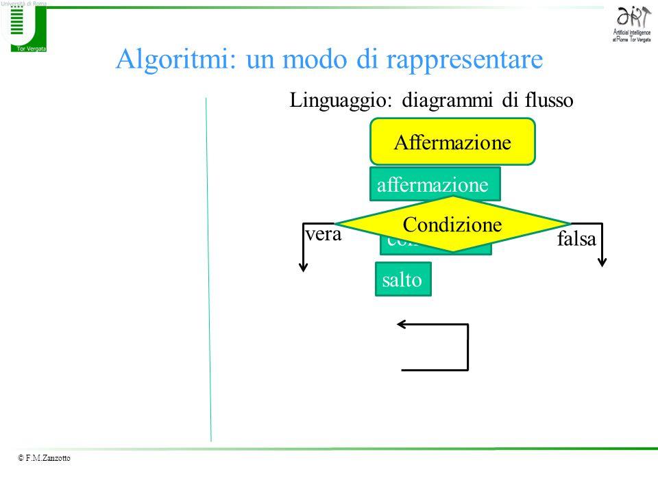Algoritmi: un modo di rappresentare