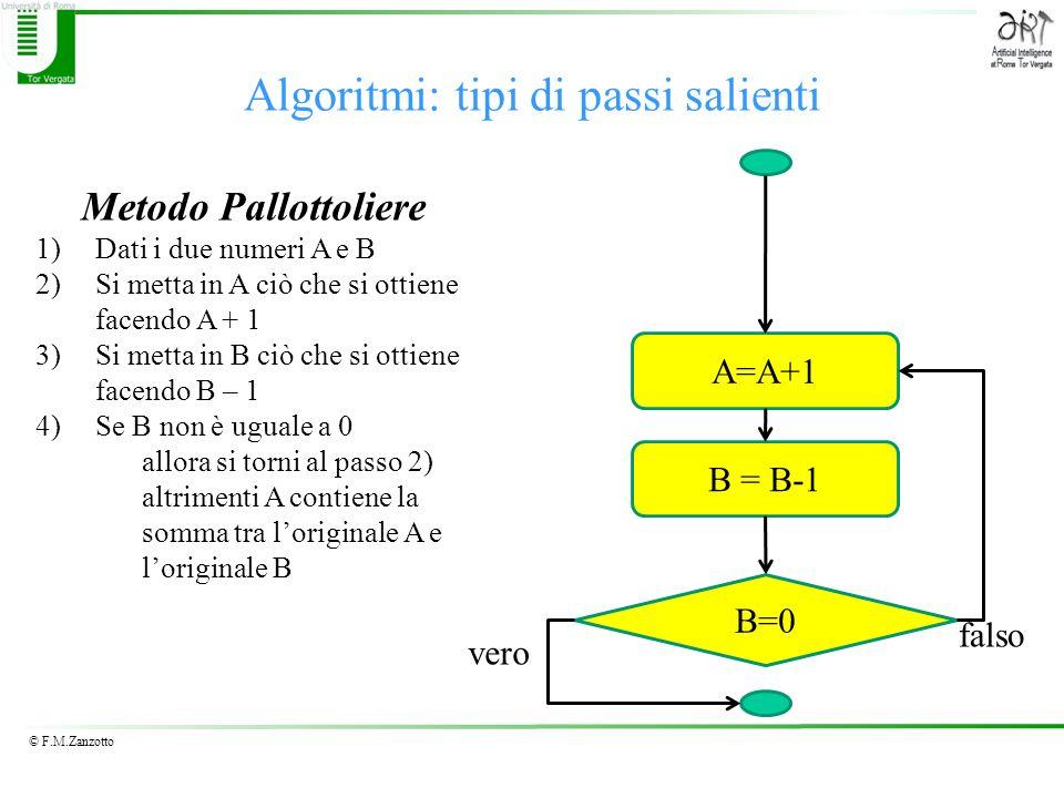 Algoritmi: tipi di passi salienti
