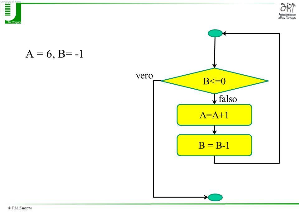 A = 6, B= -1 vero B<=0 falso A=A+1 B = B-1