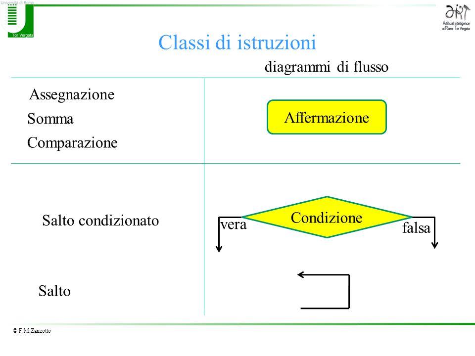 Classi di istruzioni diagrammi di flusso Assegnazione Affermazione