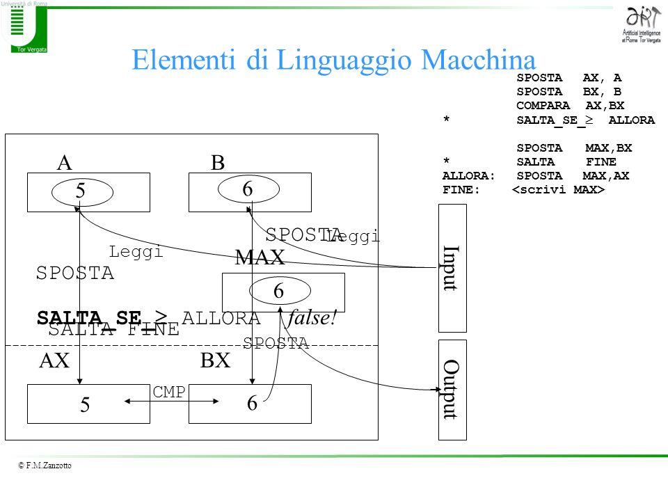 Elementi di Linguaggio Macchina