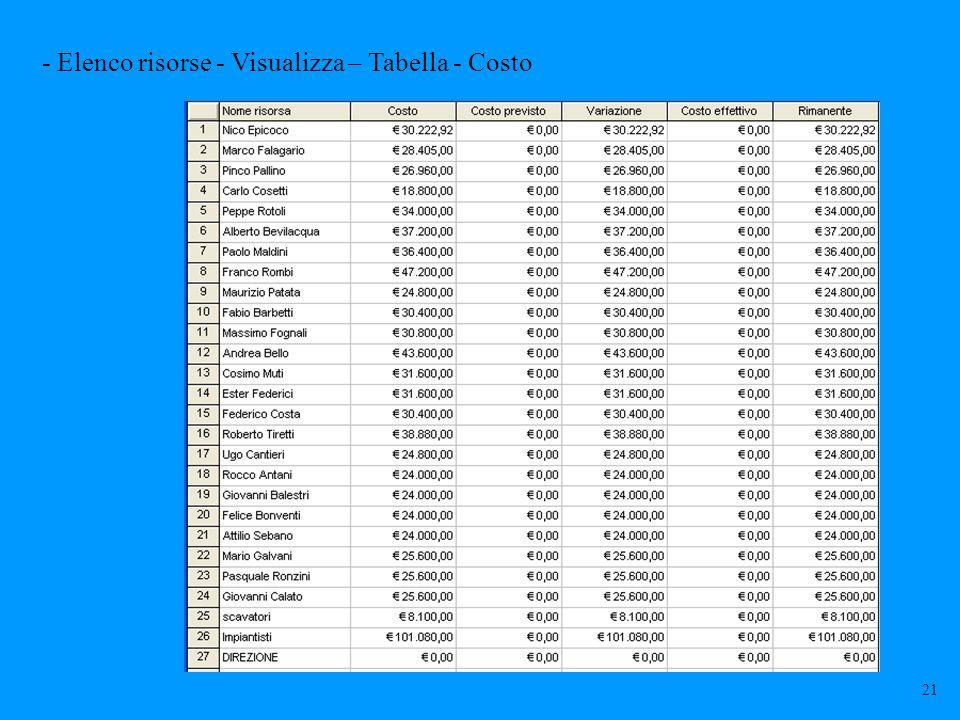 - Elenco risorse - Visualizza – Tabella - Costo