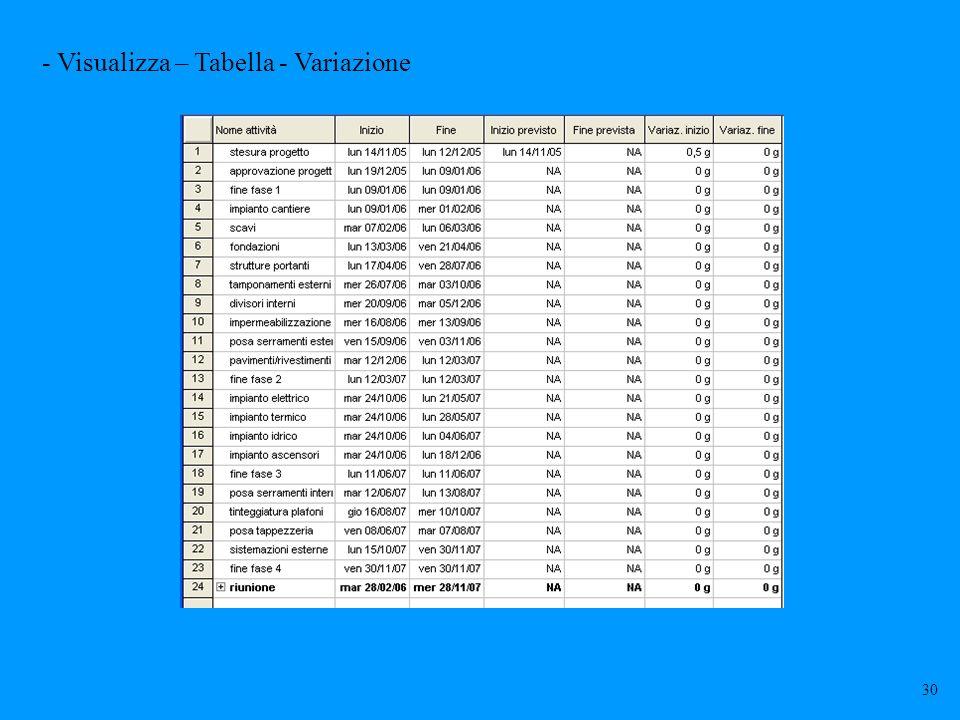 - Visualizza – Tabella - Variazione