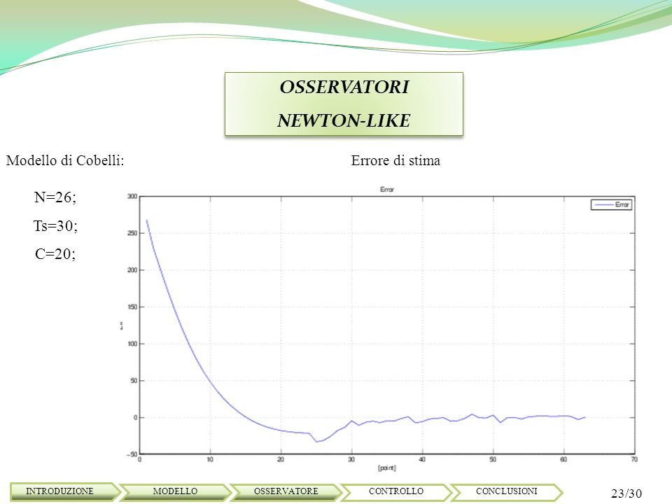 CONTROLLO MPC Il controllo predittivo si basa su: - il modello;