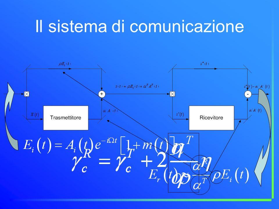 Il sistema di comunicazione