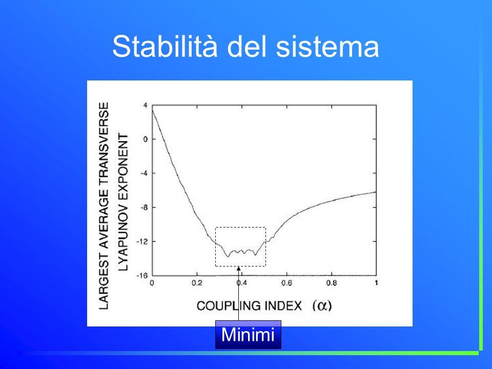 Stabilità del sistema Minimi