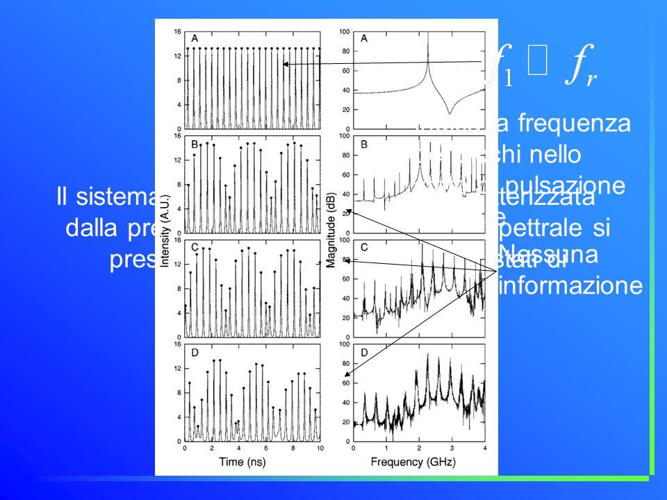 Feedback positivo Indica la frequenza dei picchi nello stato di pulsazione regolare.