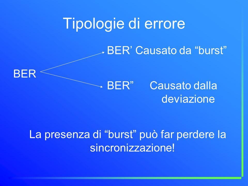 Tipologie di errore BER' Causato da burst BER BER