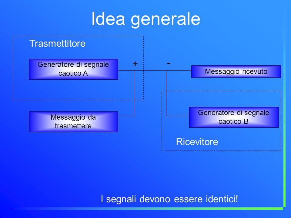 Idea generale - Trasmettitore + Ricevitore
