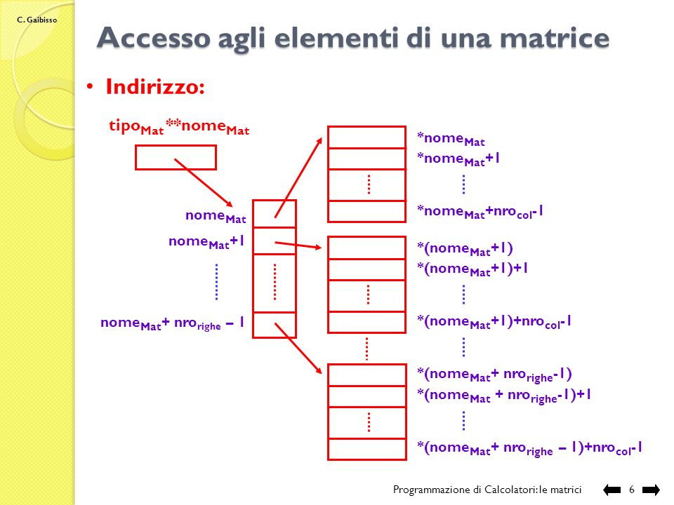 Accesso agli elementi di una matrice