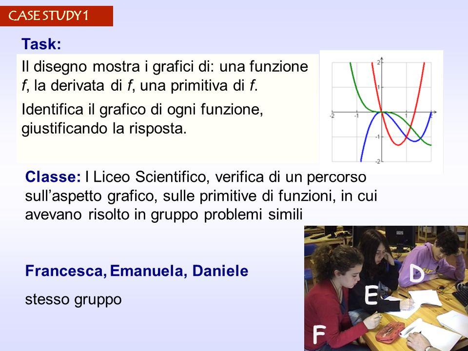 CASE STUDY 1 Il disegno mostra i grafici di: una funzione f, la derivata di f, una primitiva di f.