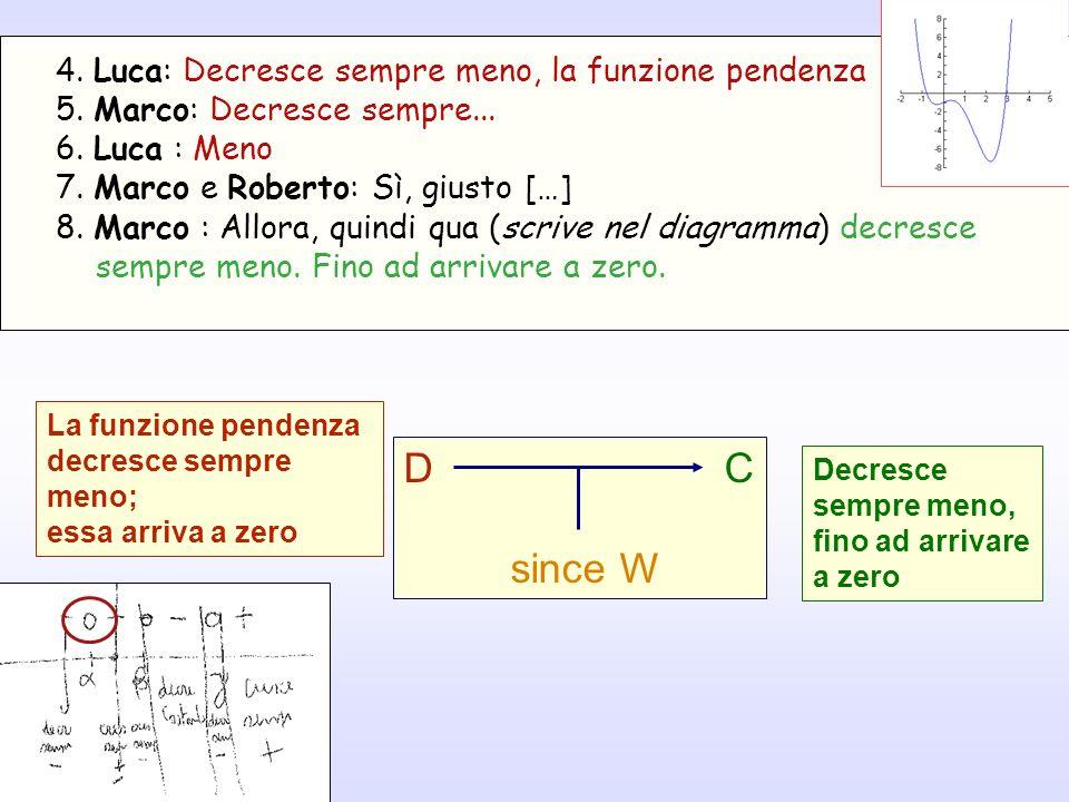D C since W 4. Luca: Decresce sempre meno, la funzione pendenza