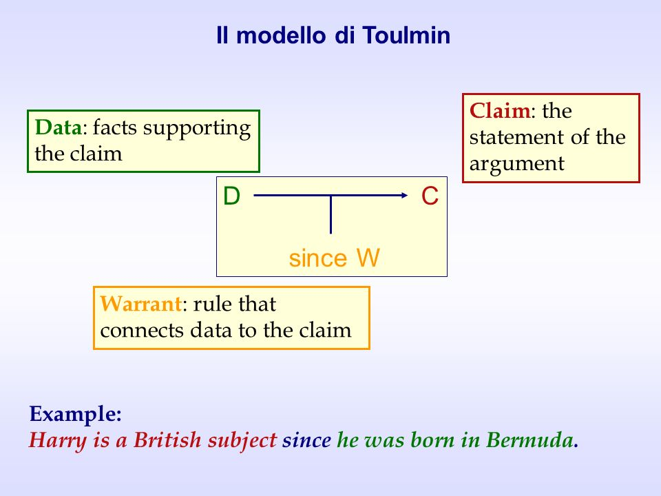 D C since W Il modello di Toulmin Claim: the statement of the argument