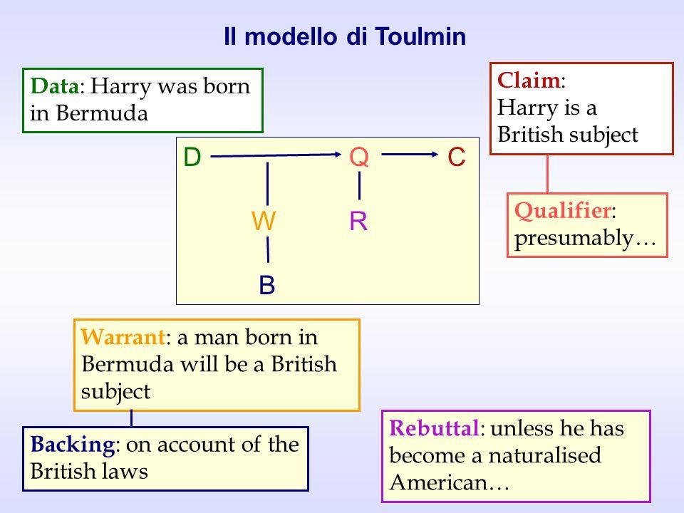 D Q C W R B Il modello di Toulmin Claim: