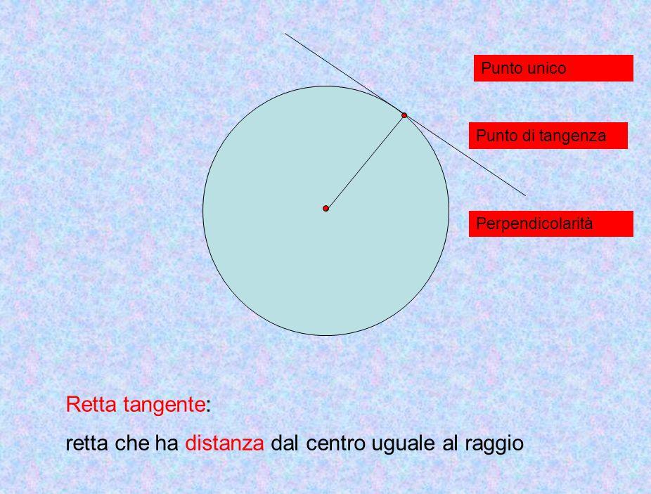retta che ha distanza dal centro uguale al raggio