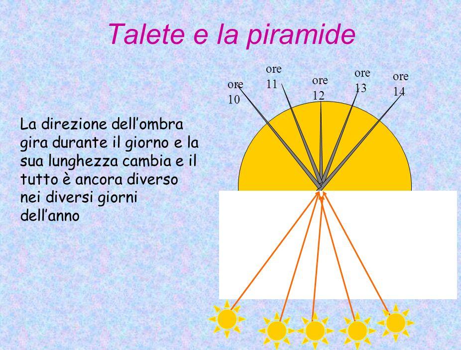 Talete e la piramide ore 10. ore 14. ore 13. ore 12. ore 11.