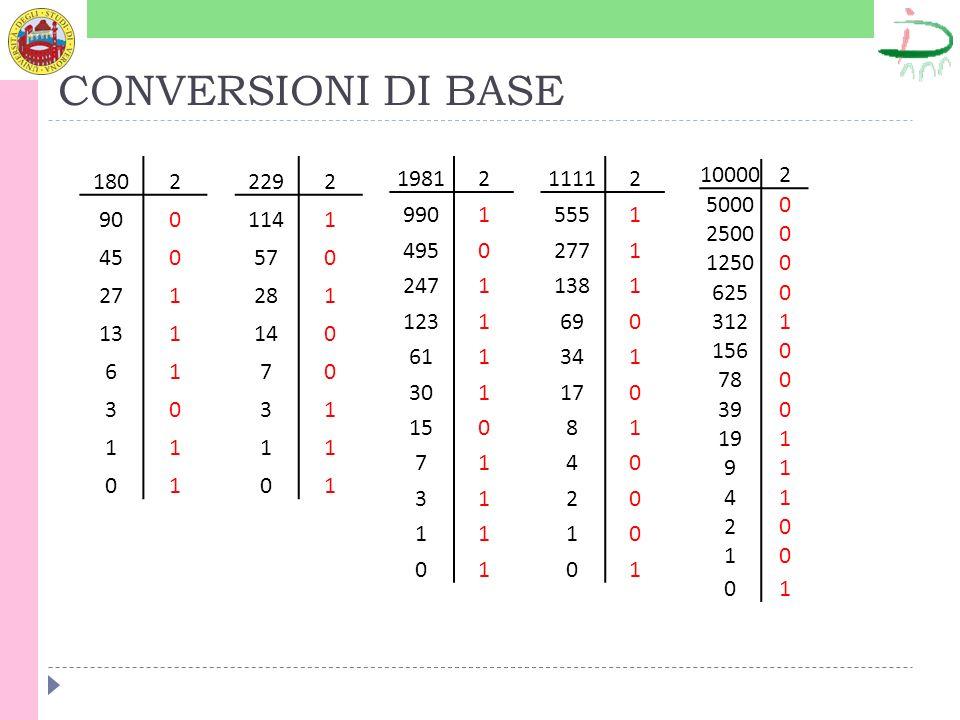 CONVERSIONI DI BASE 180. 2. 90. 45. 27. 1. 13. 6. 3. 229. 2. 114. 1. 57. 28. 14. 7.