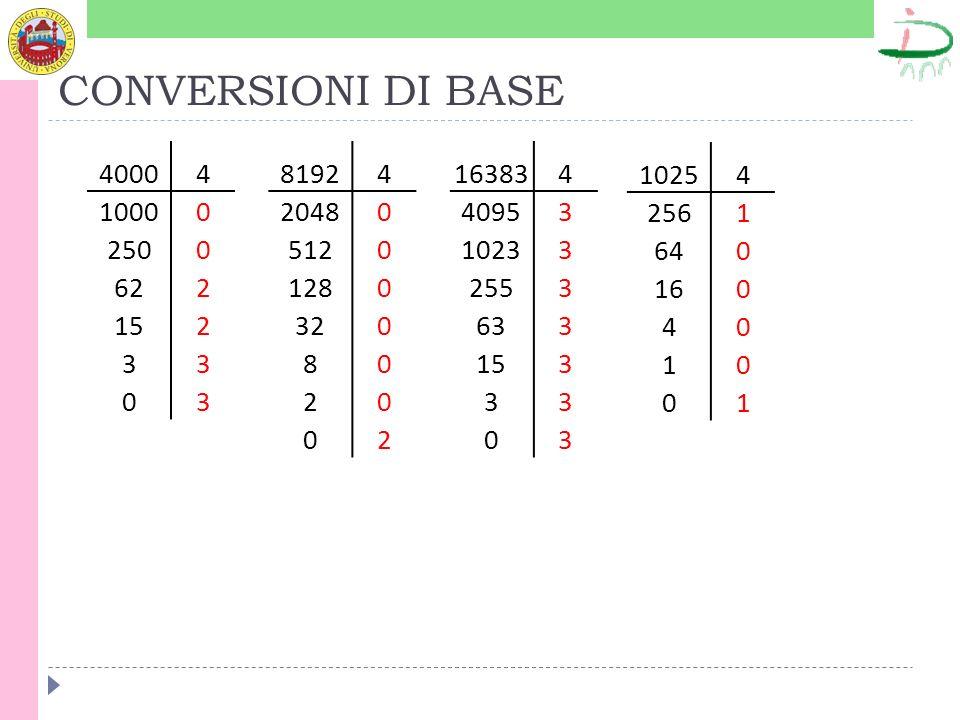 CONVERSIONI DI BASE 4000. 4. 1000. 250. 62. 2. 15. 3. 8192. 4. 2048. 512. 128. 32. 8.