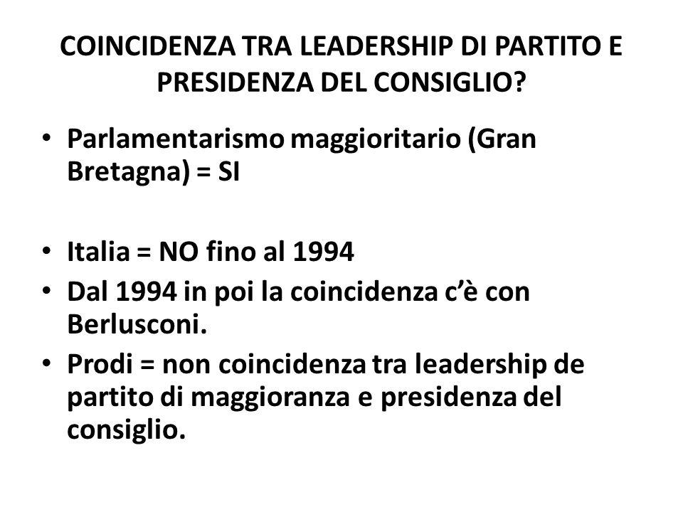 COINCIDENZA TRA LEADERSHIP DI PARTITO E PRESIDENZA DEL CONSIGLIO