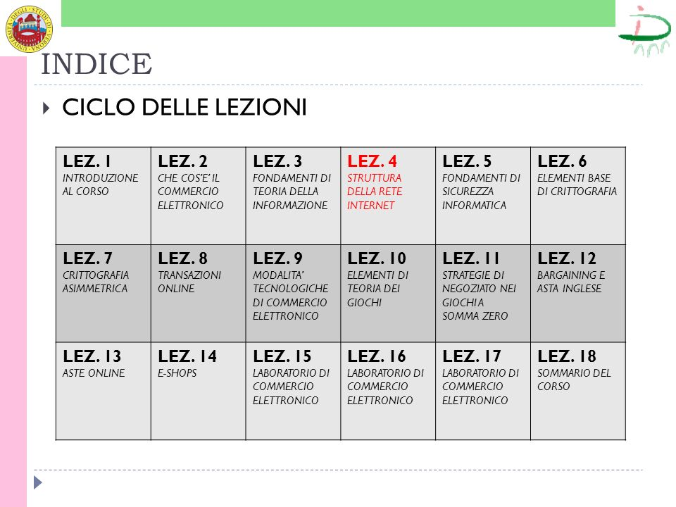 INDICE CICLO DELLE LEZIONI LEZ. 1 LEZ. 2 LEZ. 3 LEZ. 4 LEZ. 5 LEZ. 6