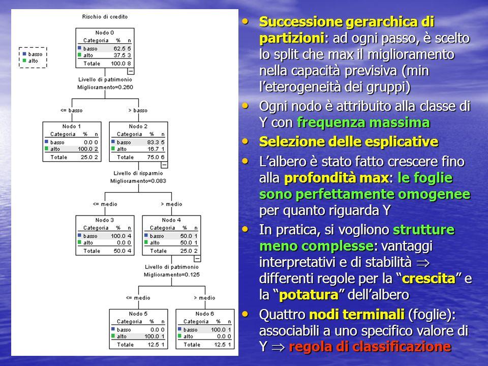 Successione gerarchica di partizioni: ad ogni passo, è scelto lo split che max il miglioramento nella capacità previsiva (min l'eterogeneità dei gruppi)