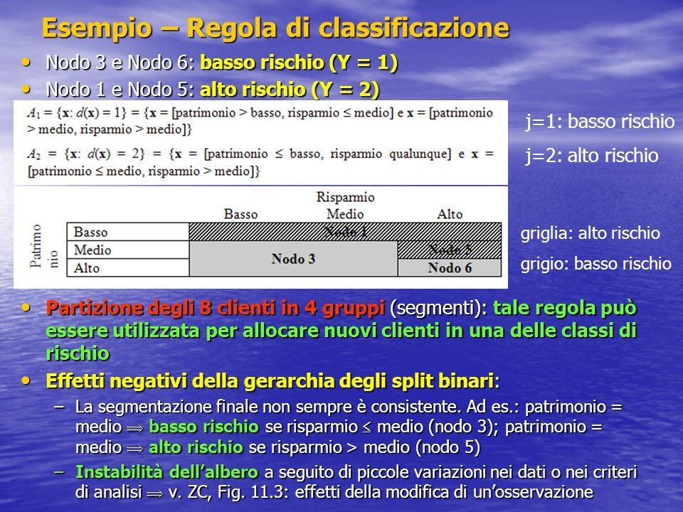 Esempio – Regola di classificazione
