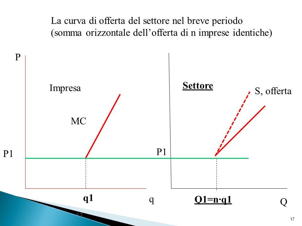 La curva di offerta del settore nel breve periodo (somma orizzontale dell'offerta di n imprese identiche)
