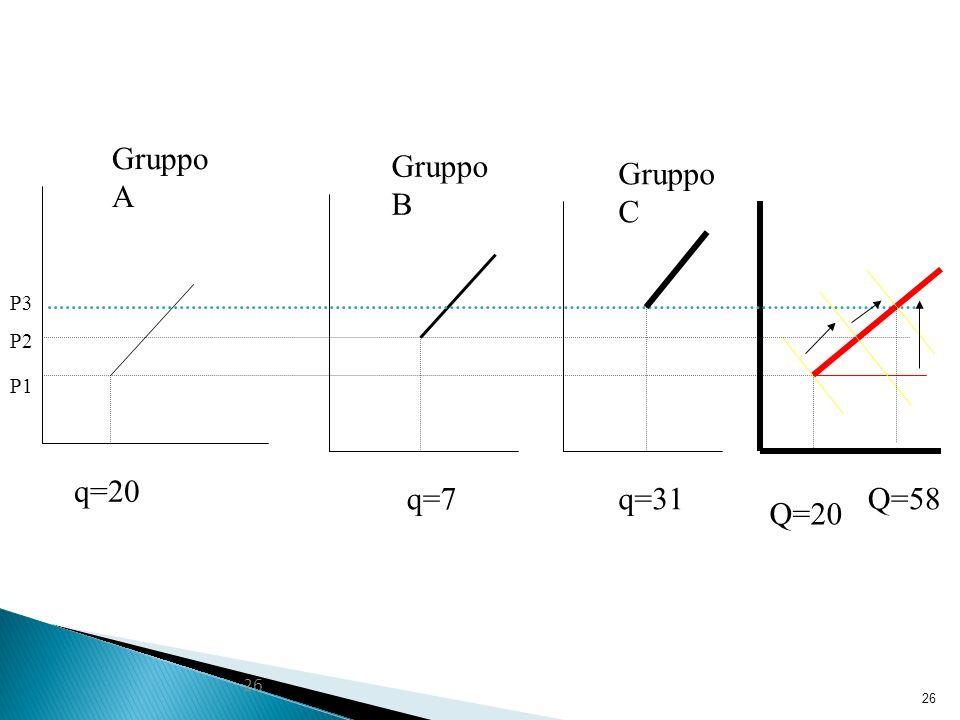 Gruppo A Gruppo B Gruppo C P3 P2 P1 q=20 q=7 q=31 Q=58 Q=20 26