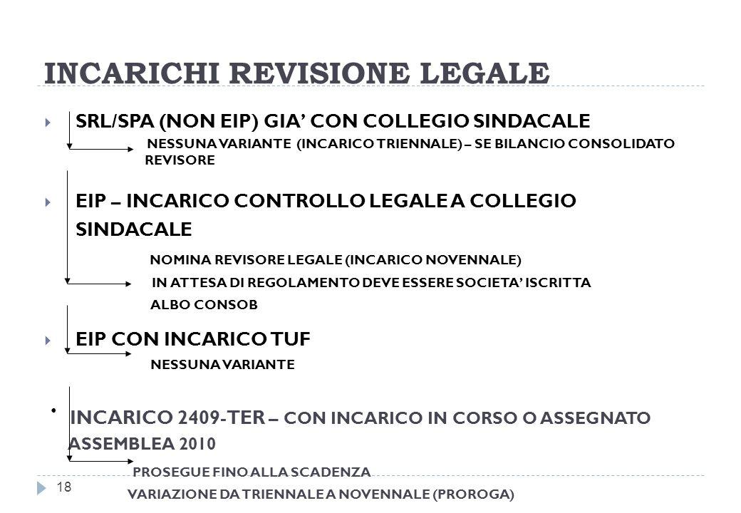 INCARICHI REVISIONE LEGALE