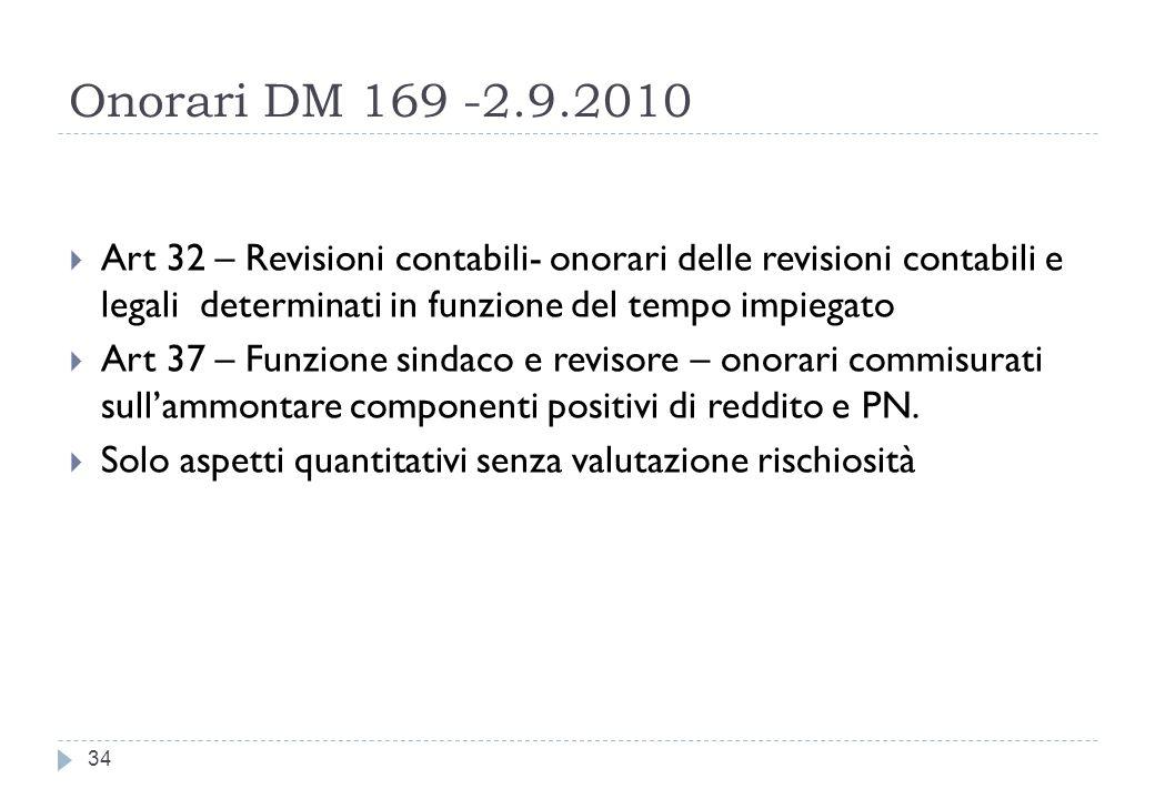 Onorari DM 169 -2.9.2010 Art 32 – Revisioni contabili- onorari delle revisioni contabili e legali determinati in funzione del tempo impiegato.