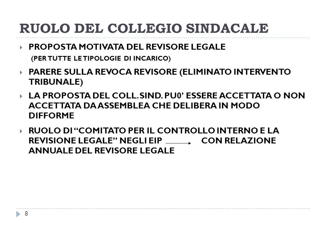RUOLO DEL COLLEGIO SINDACALE