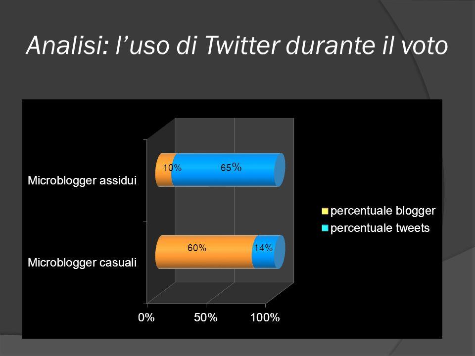 Analisi: l'uso di Twitter durante il voto