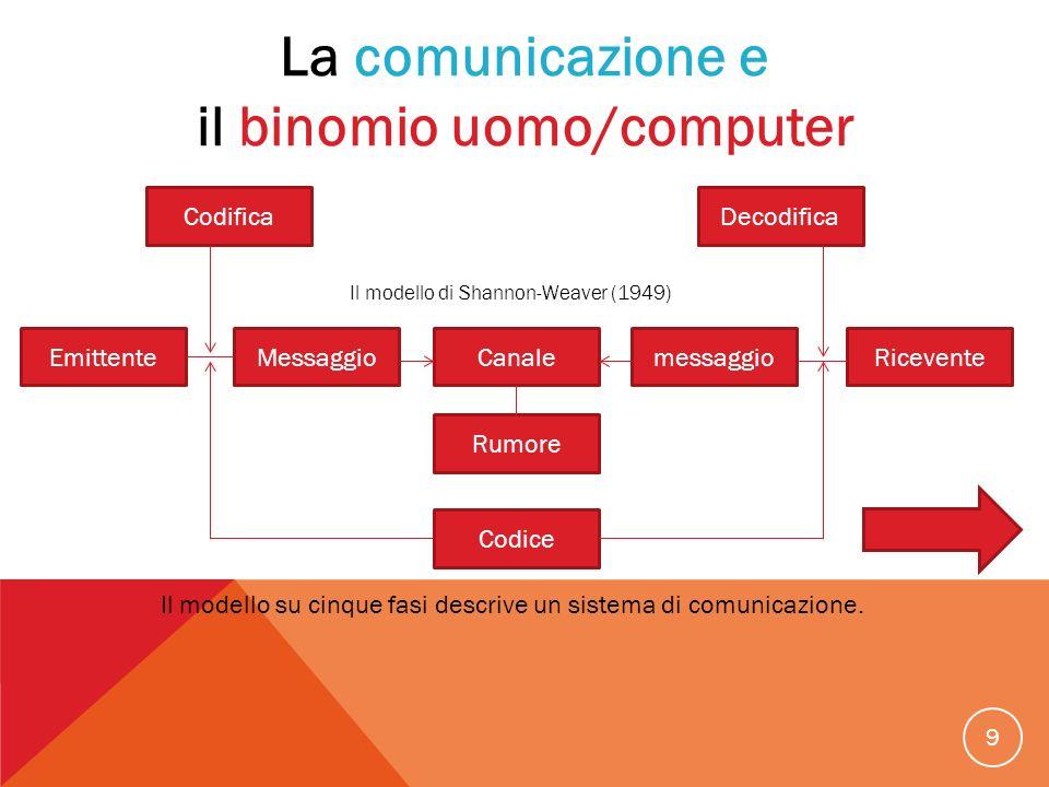 il binomio uomo/computer