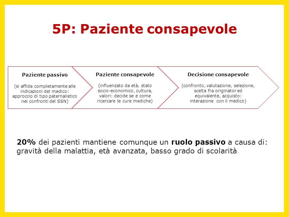 5P: Paziente consapevole Decisione consapevole