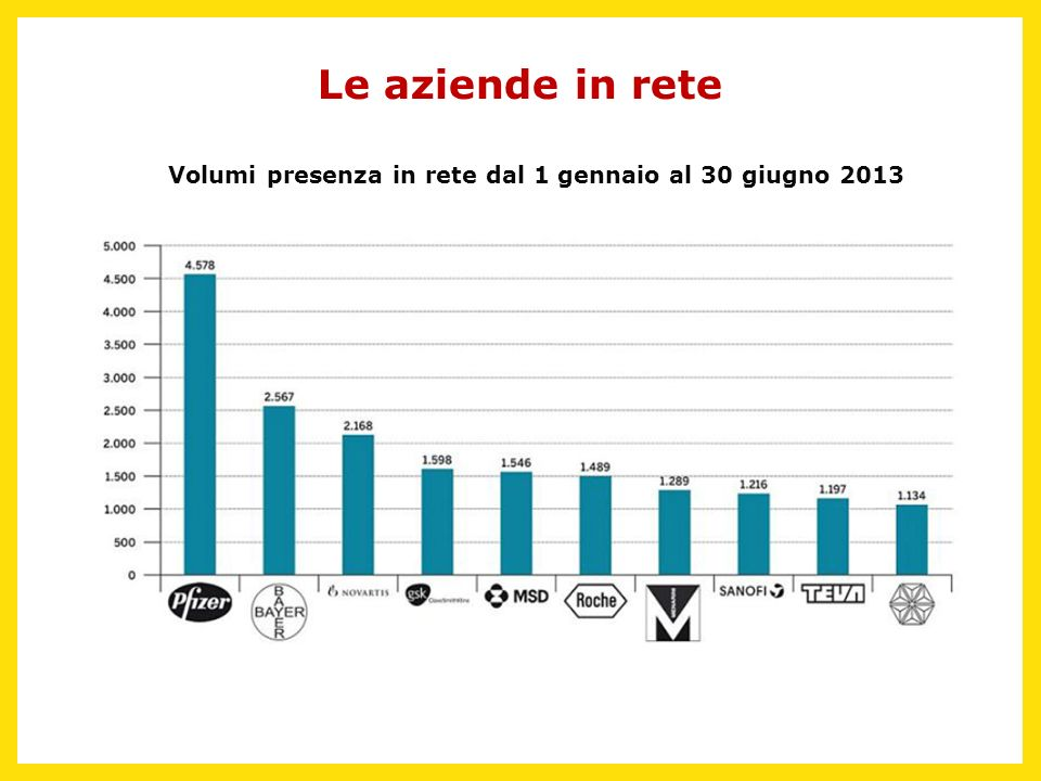 Le aziende in rete Volumi presenza in rete dal 1 gennaio al 30 giugno 2013