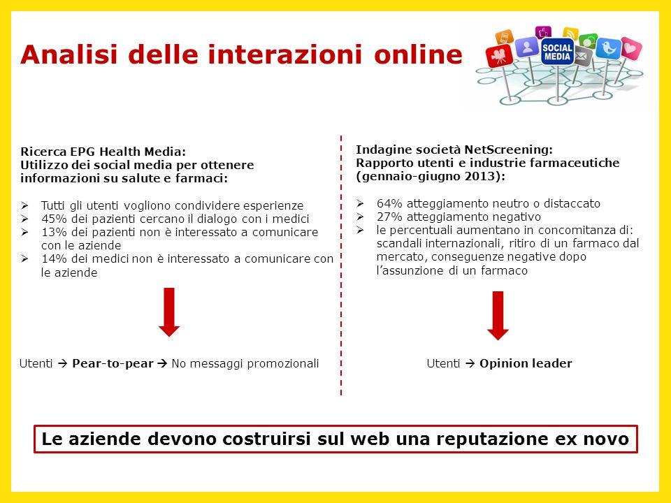 Analisi delle interazioni online