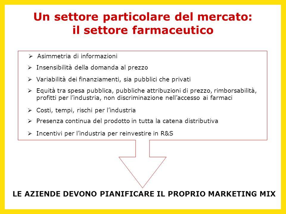 Un settore particolare del mercato: il settore farmaceutico
