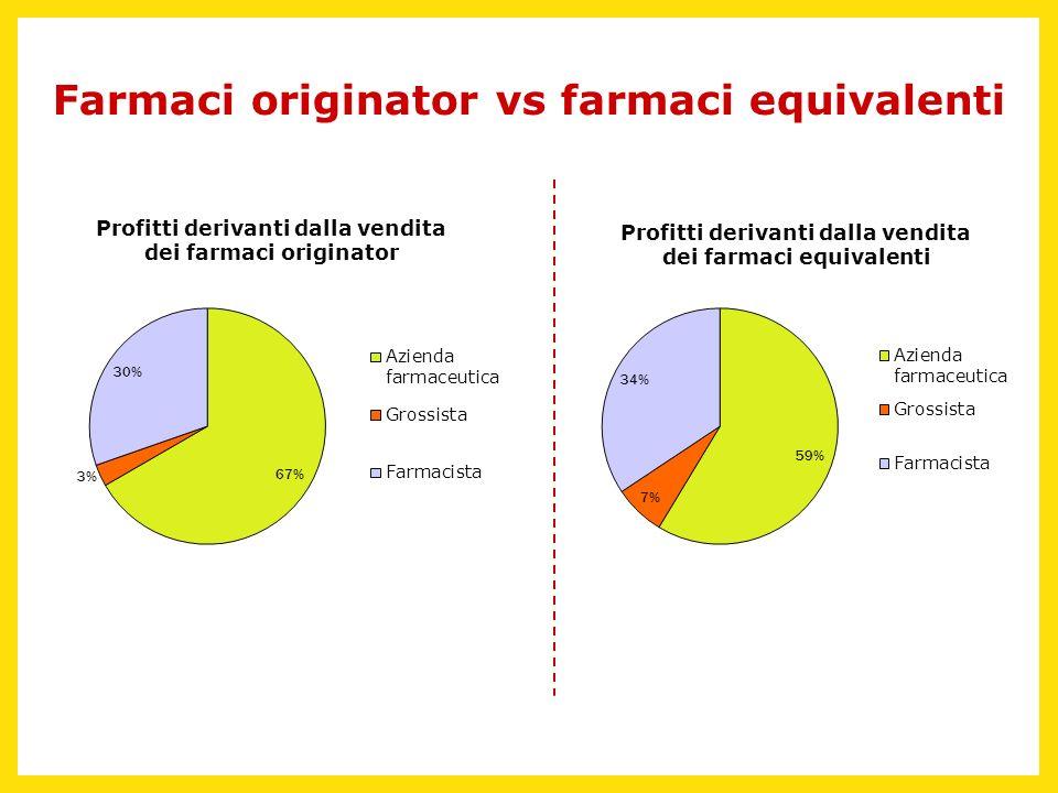 Farmaci originator vs farmaci equivalenti