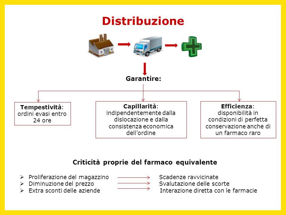 Distribuzione Garantire: Criticità proprie del farmaco equivalente