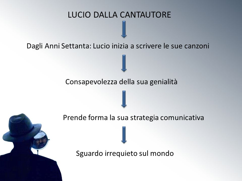LUCIO DALLA CANTAUTORE