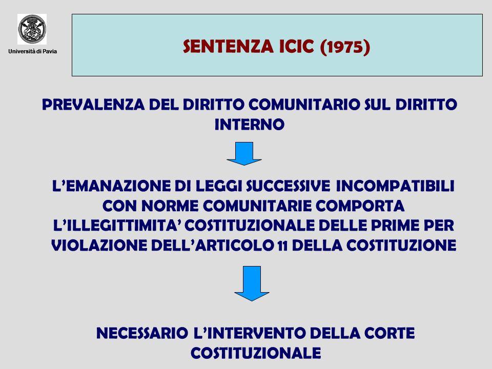 SENTENZA ICIC (1975) Università di Pavia. Università di Pavia. Università di Pavia. PREVALENZA DEL DIRITTO COMUNITARIO SUL DIRITTO INTERNO.