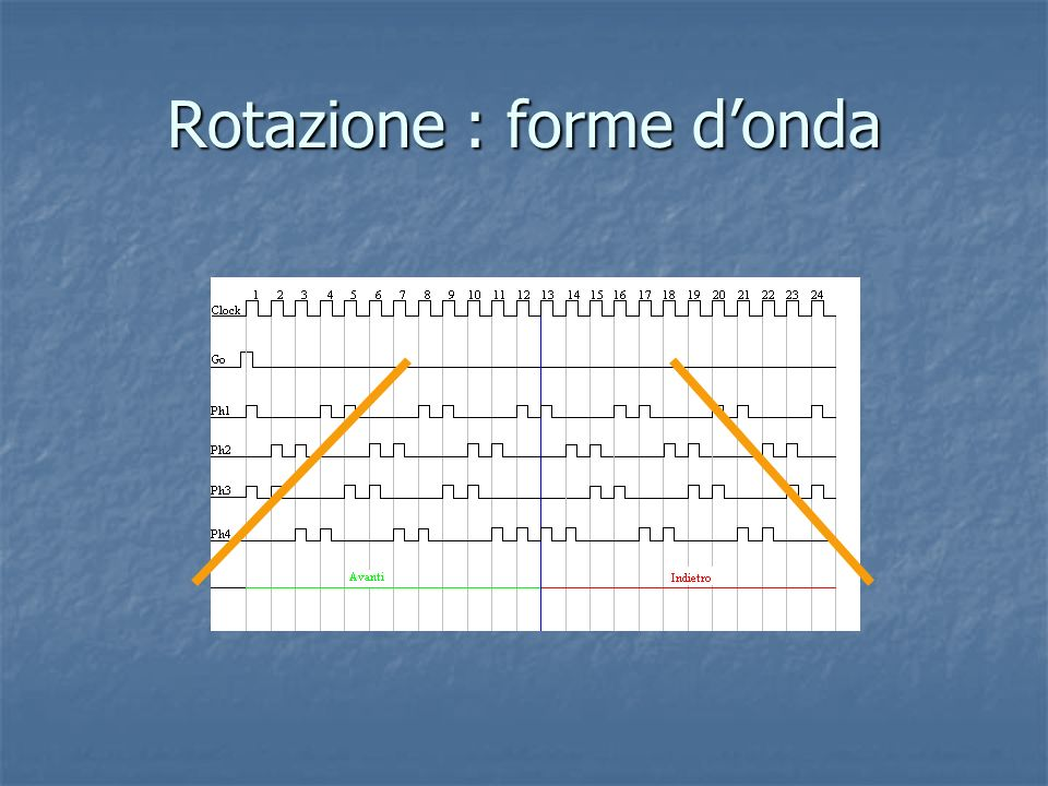 Rotazione : forme d'onda