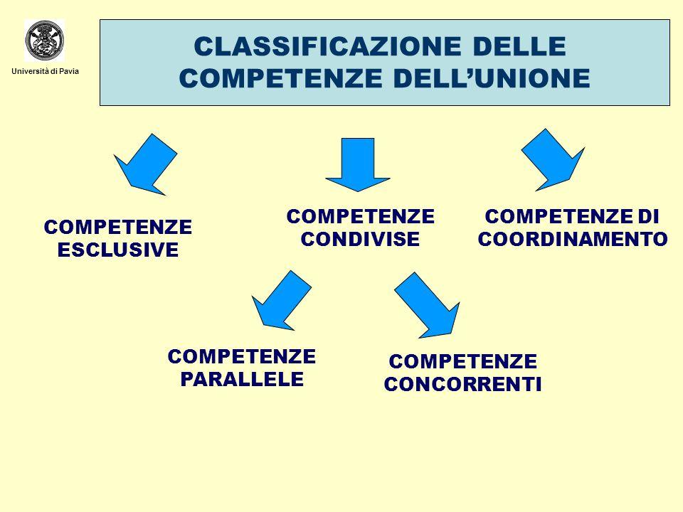 CLASSIFICAZIONE DELLE COMPETENZE DELL'UNIONE