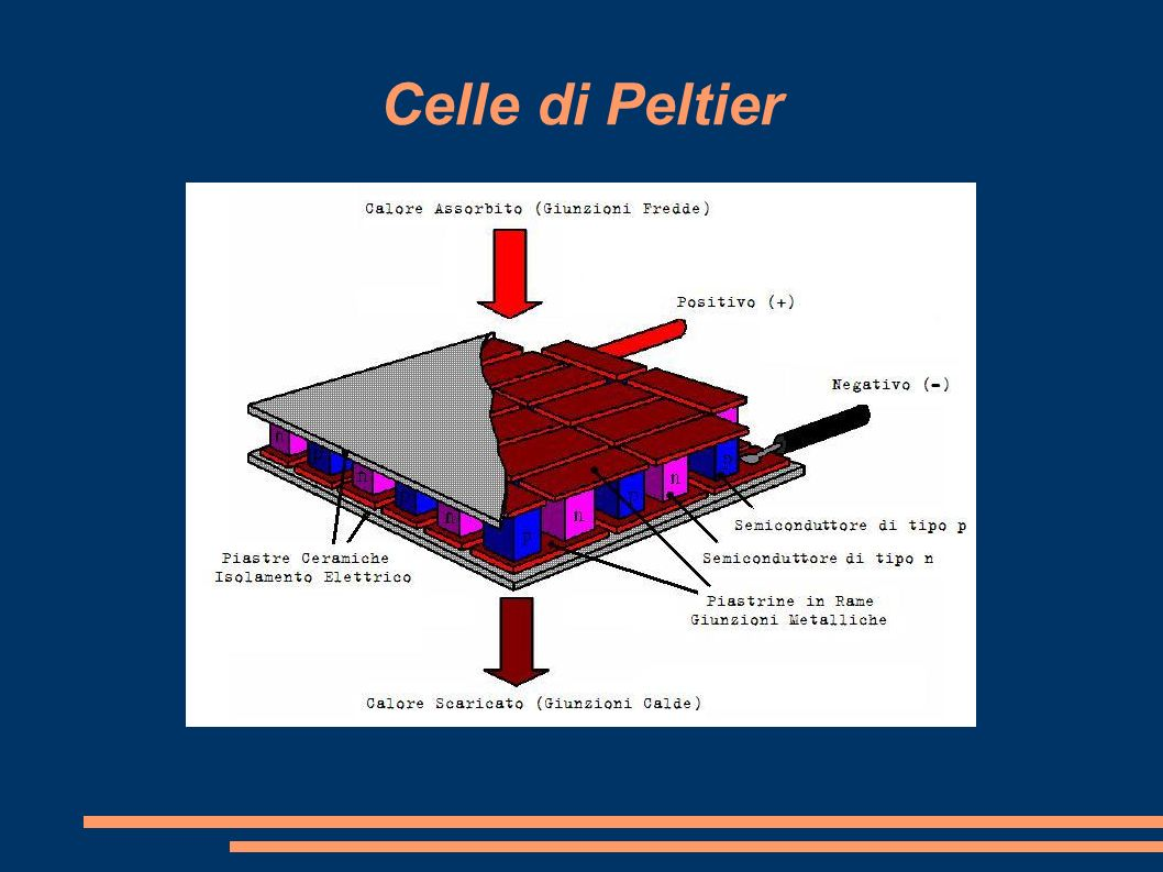 Celle di Peltier