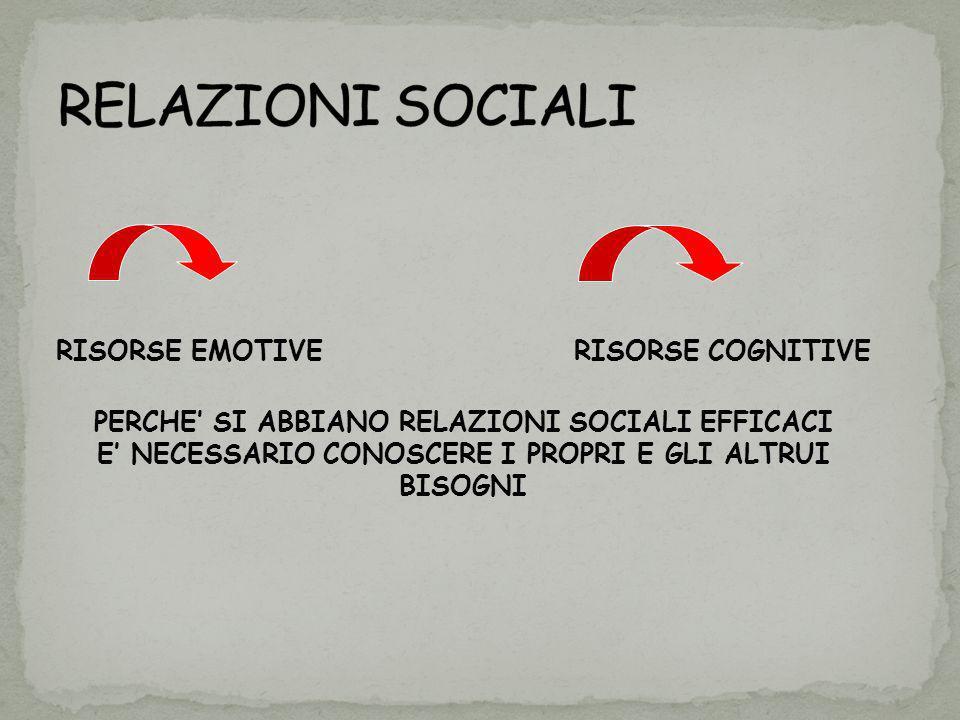 RELAZIONI SOCIALI RISORSE EMOTIVE RISORSE COGNITIVE