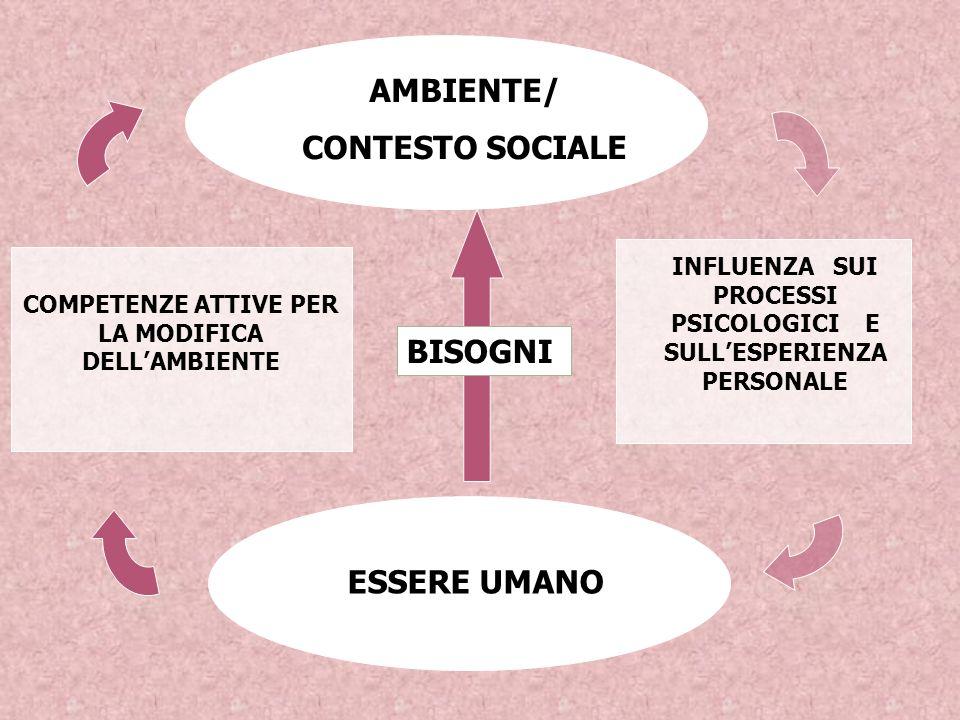 AMBIENTE/ CONTESTO SOCIALE ESSERE UMANO